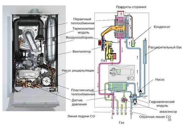 устройство газовых котлов будерус