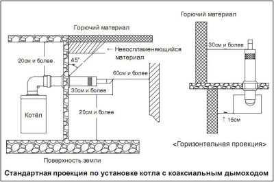 rasstoyanie-mezhdu-gazovoj-plitoj-i-gazovym-kotlom_2.jpg