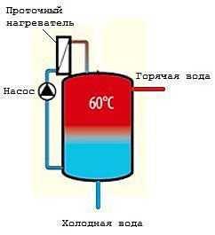 Электрика газового котла бойлера и насосных групп